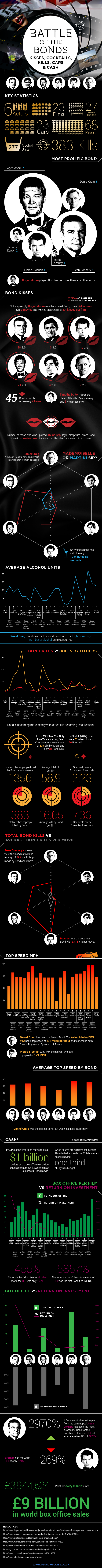 Who is the best bond Infographics