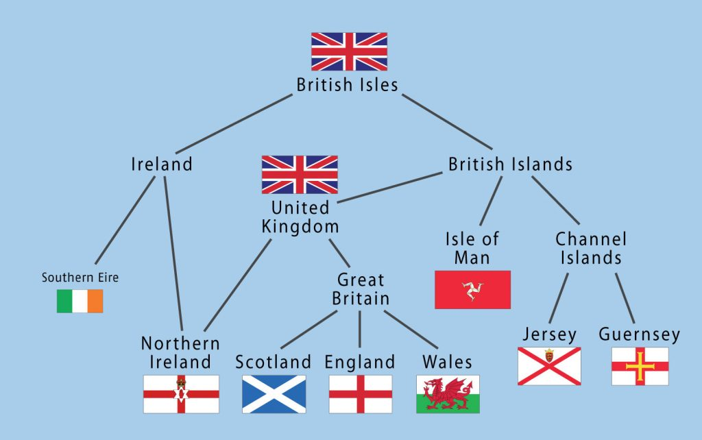 Know the difference between British Isles, Great Britain and United Kingdom Inset 2